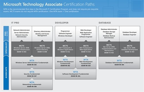 Microsoft Technology Cert Paths